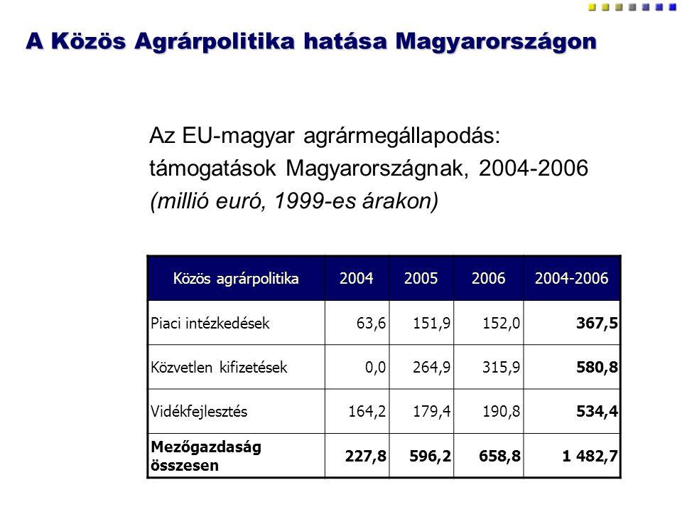 A Közös Agrárpolitika hatása Magyarországon