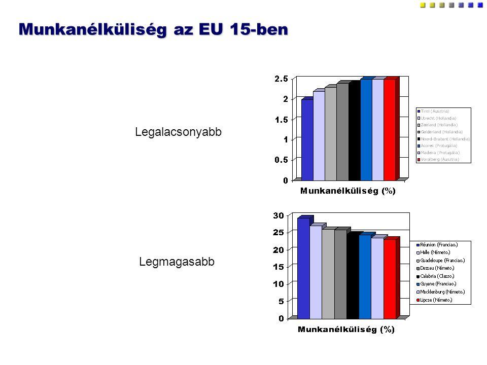 Munkanélküliség az EU 15-ben