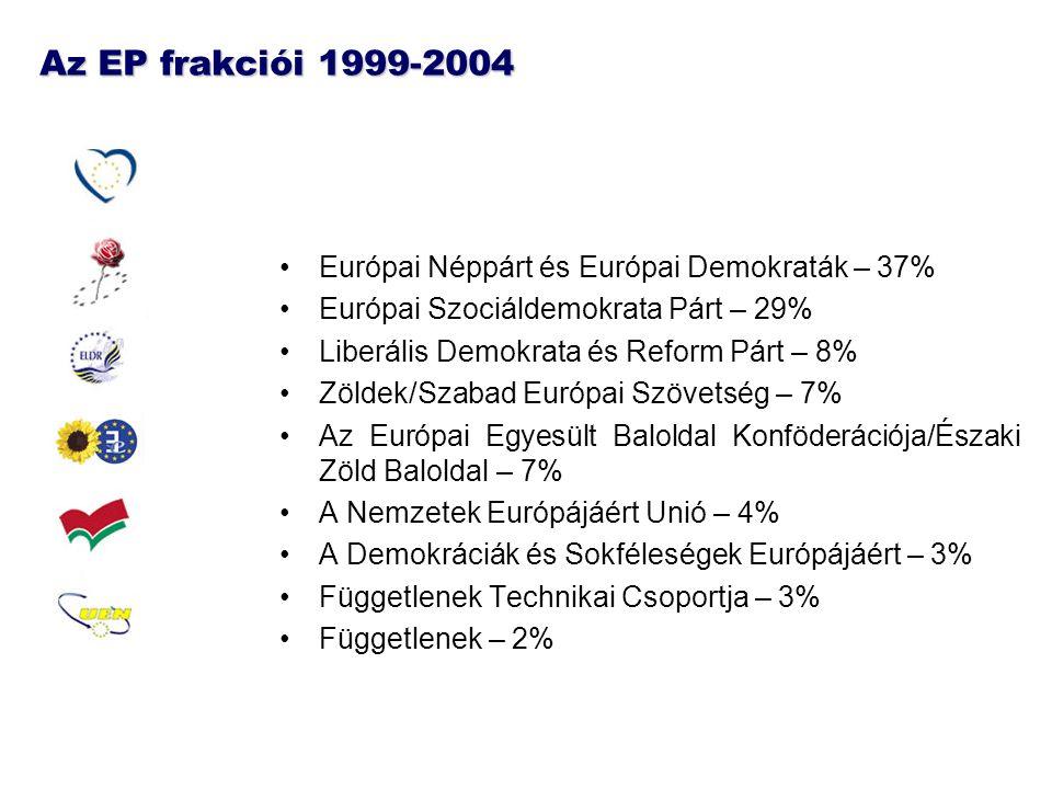 Az EP frakciói 1999-2004 Európai Néppárt és Európai Demokraták – 37%