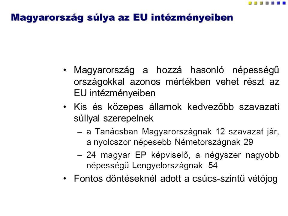 Magyarország súlya az EU intézményeiben