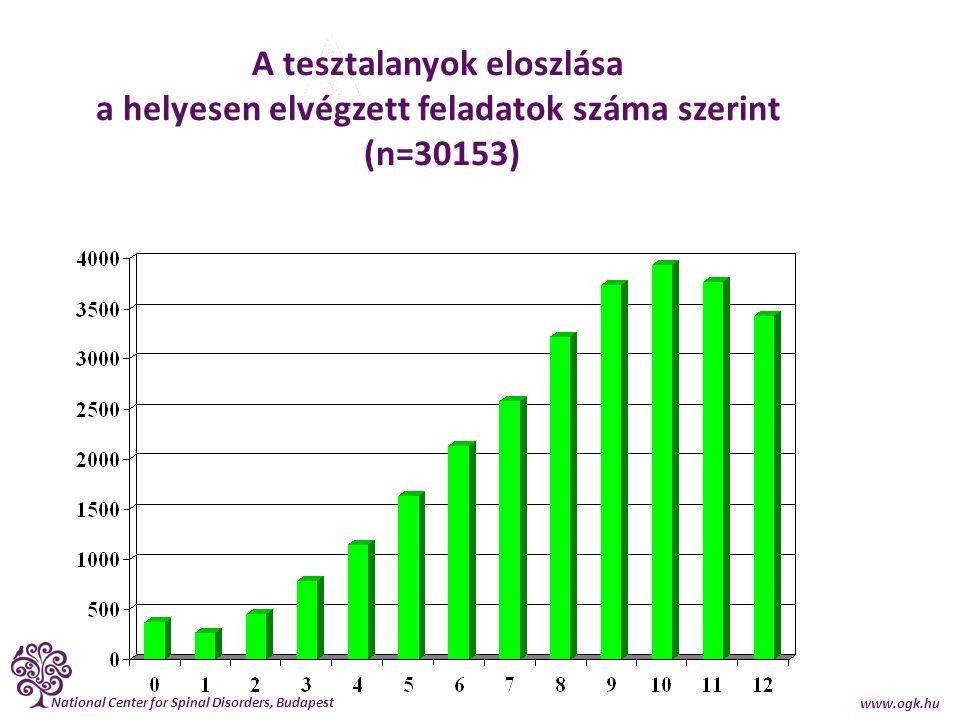 A tesztalanyok eloszlása a helyesen elvégzett feladatok száma szerint