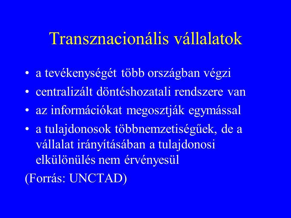 Transznacionális vállalatok