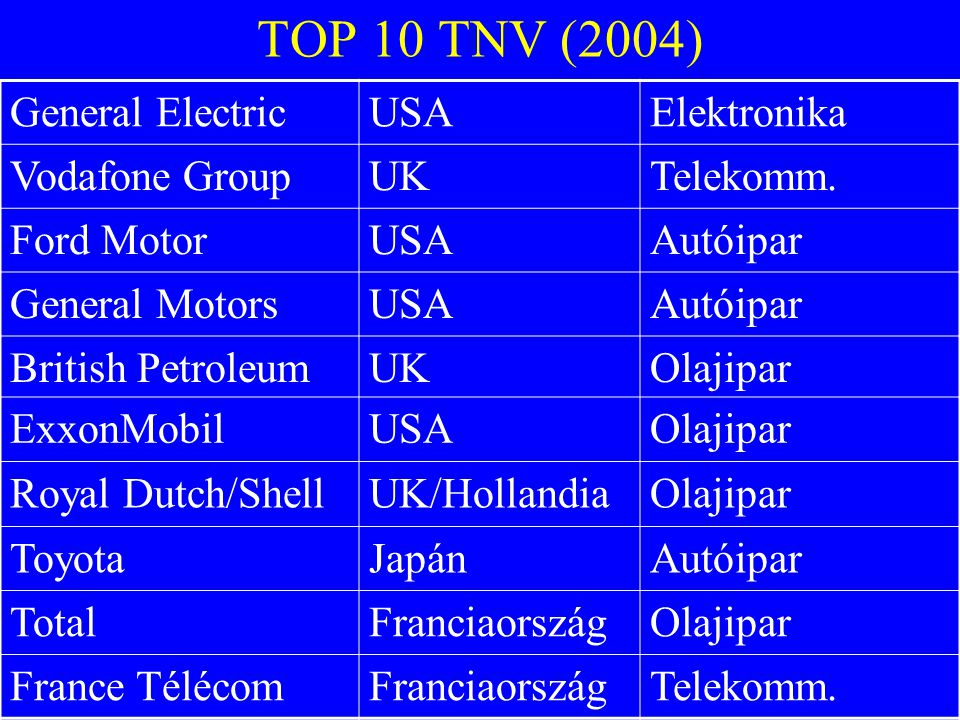TOP 10 TNV (2004) General Electric USA Elektronika Vodafone Group UK