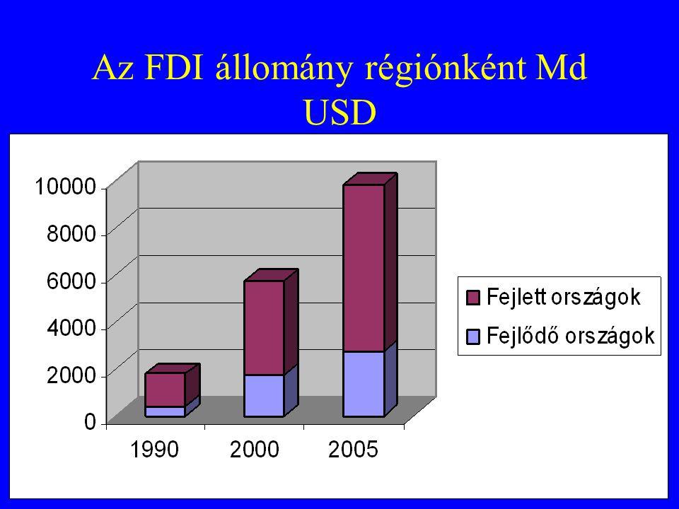 Az FDI állomány régiónként Md USD
