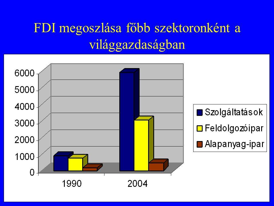 FDI megoszlása főbb szektoronként a világgazdaságban