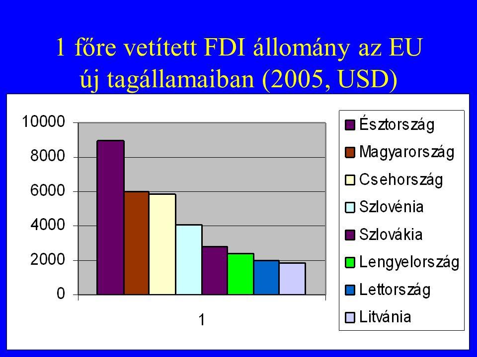 1 főre vetített FDI állomány az EU új tagállamaiban (2005, USD)