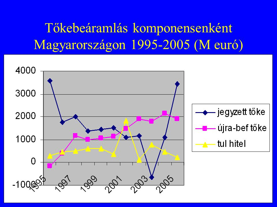 Tőkebeáramlás komponensenként Magyarországon 1995-2005 (M euró)
