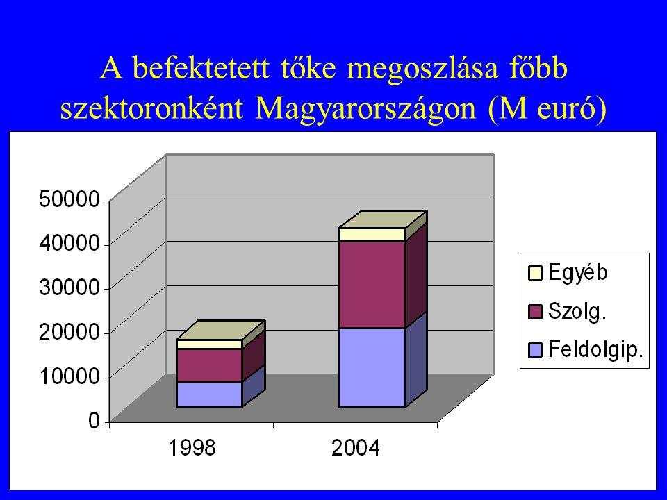 A befektetett tőke megoszlása főbb szektoronként Magyarországon (M euró)