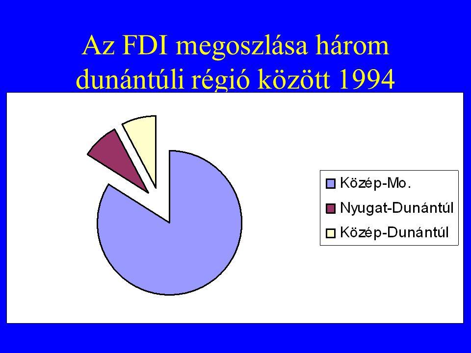 Az FDI megoszlása három dunántúli régió között 1994