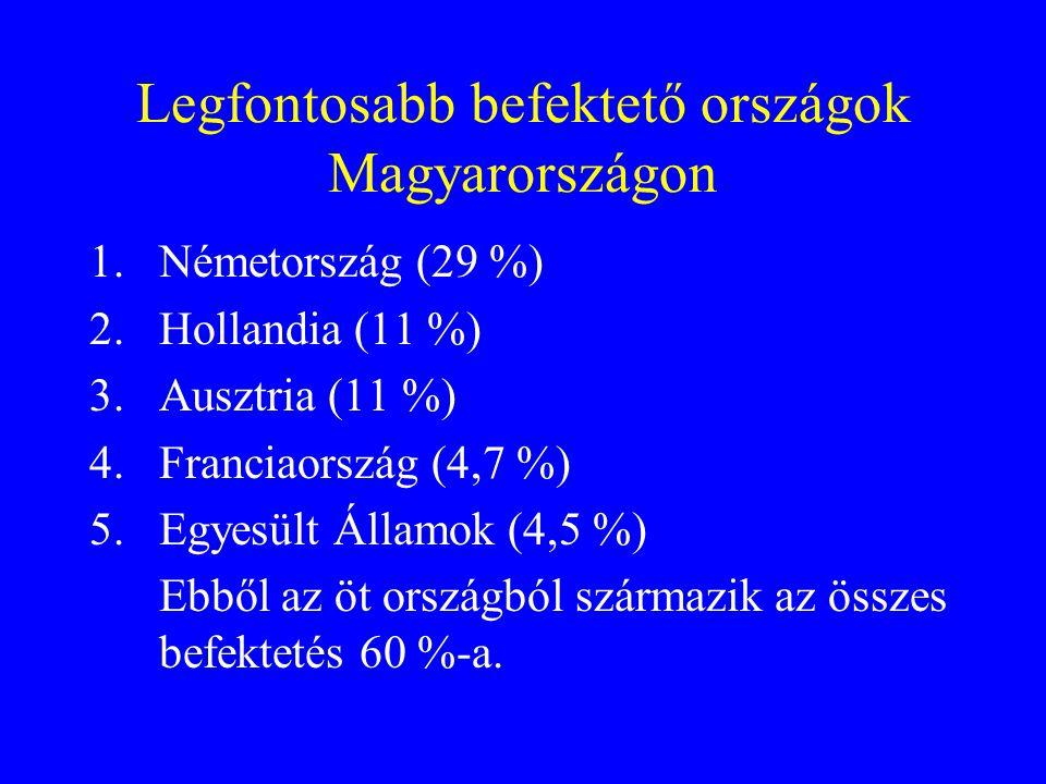 Legfontosabb befektető országok Magyarországon
