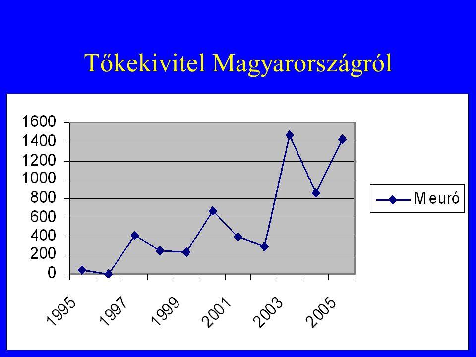 Tőkekivitel Magyarországról