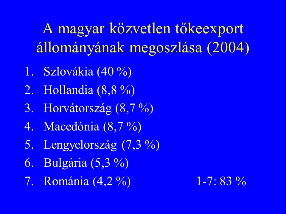 A magyar közvetlen tőkeexport állományának megoszlása (2004)