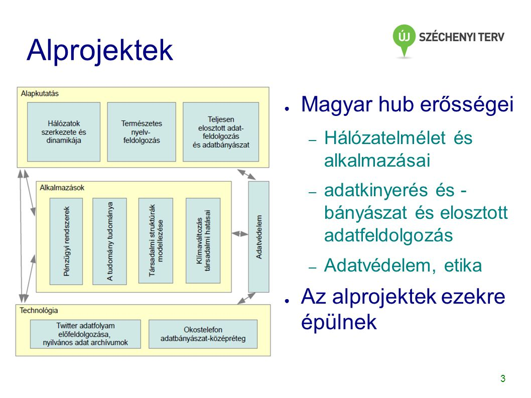Alprojektek Magyar hub erősségei Az alprojektek ezekre épülnek