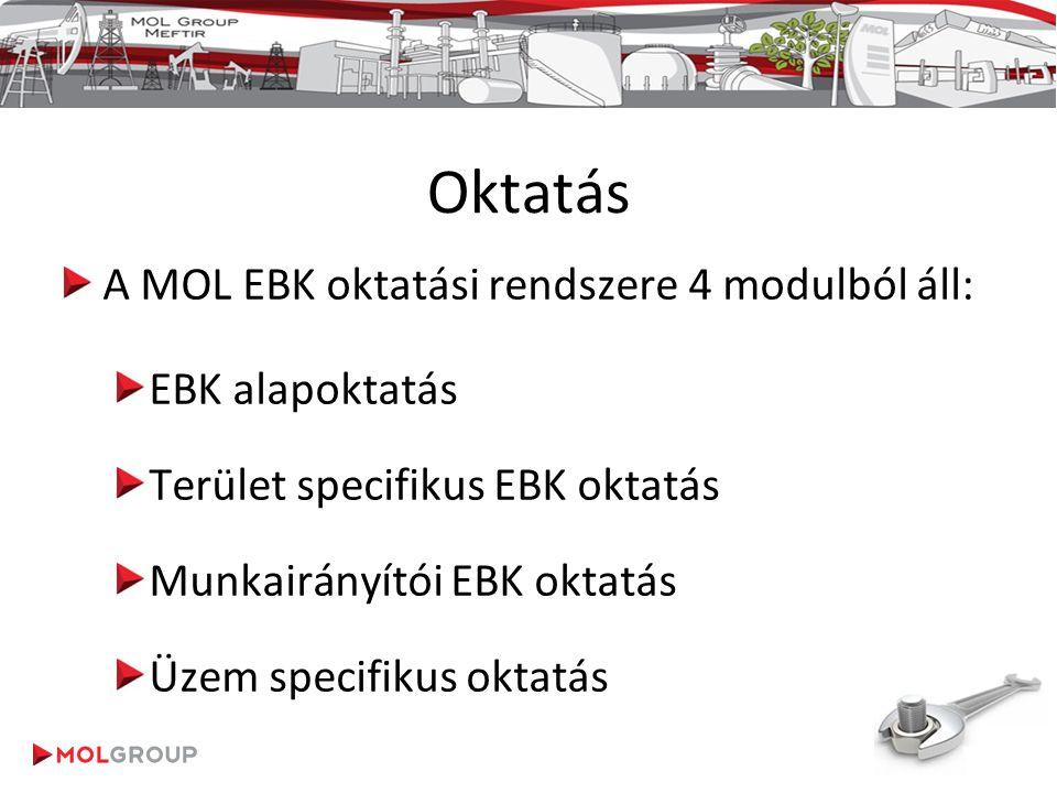 Oktatás A MOL EBK oktatási rendszere 4 modulból áll: EBK alapoktatás