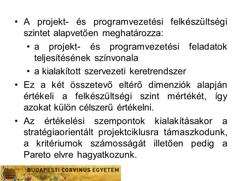A projekt- és programvezetési felkészültségi szintet alapvetően meghatározza: