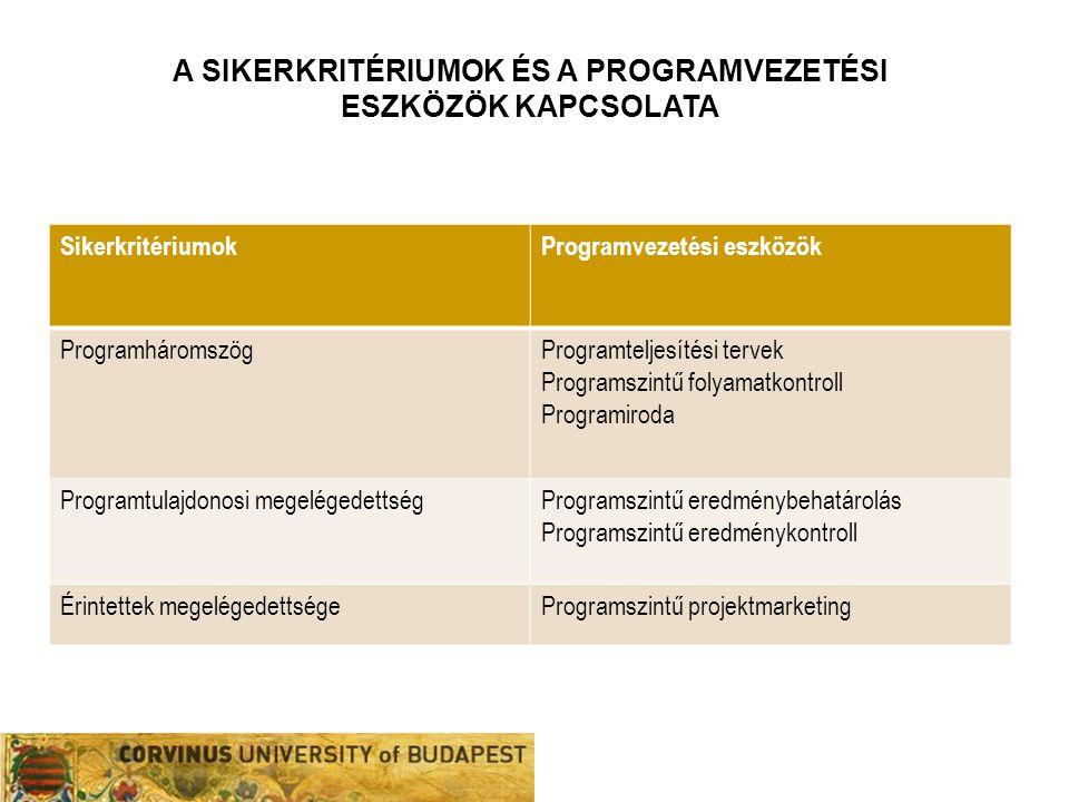 A sikerkritériumok és a programvezetési eszközök KaPCSOLATA