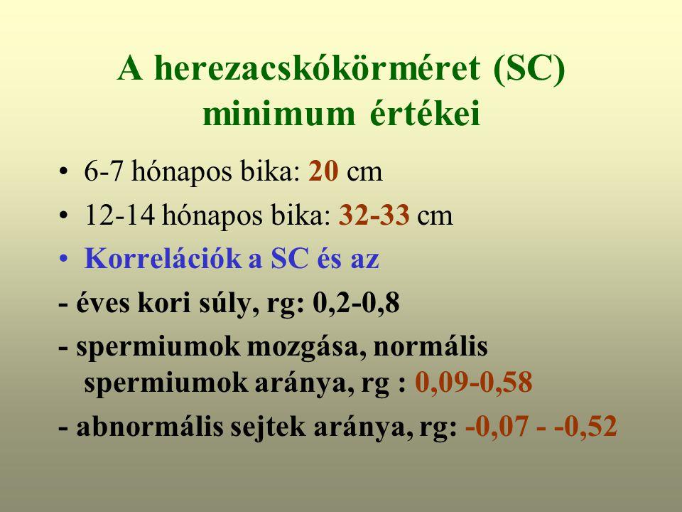 A herezacskókörméret (SC) minimum értékei