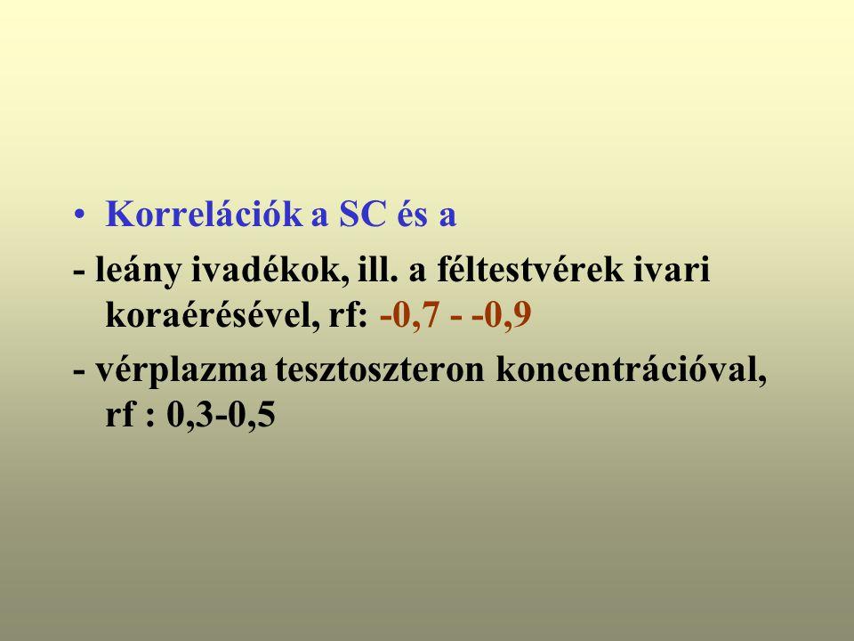 Korrelációk a SC és a - leány ivadékok, ill. a féltestvérek ivari koraérésével, rf: -0,7 - -0,9.