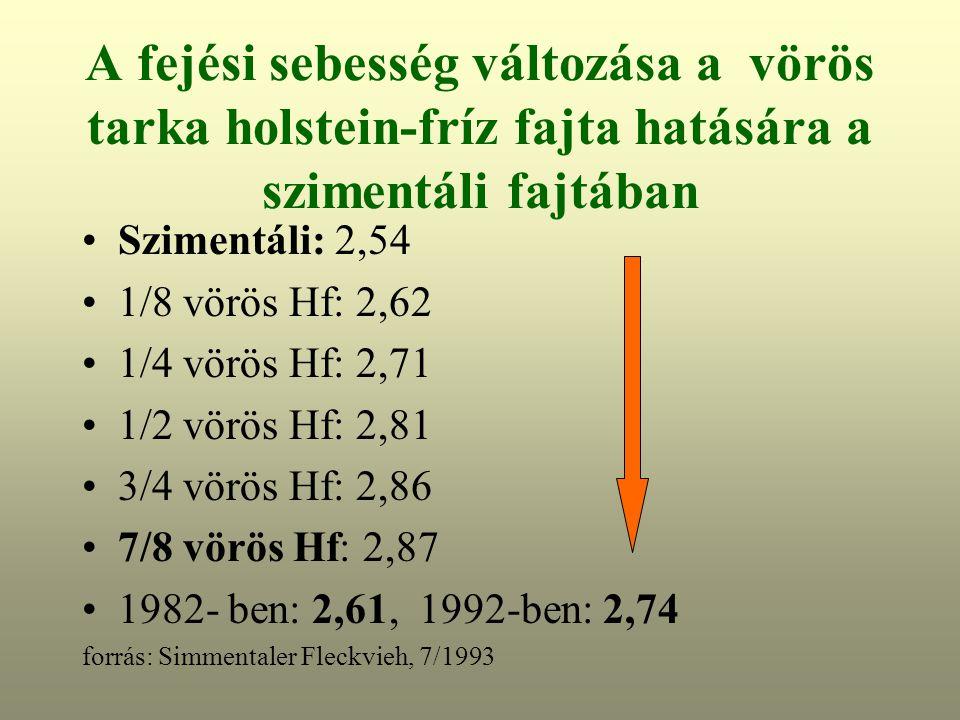 A fejési sebesség változása a vörös tarka holstein-fríz fajta hatására a szimentáli fajtában