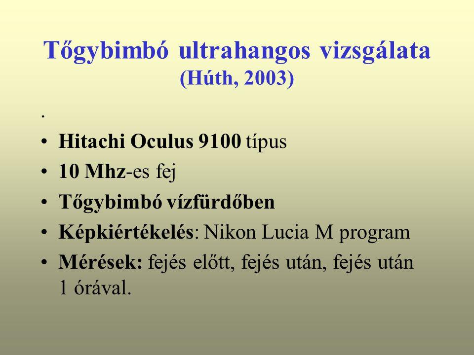 Tőgybimbó ultrahangos vizsgálata (Húth, 2003)