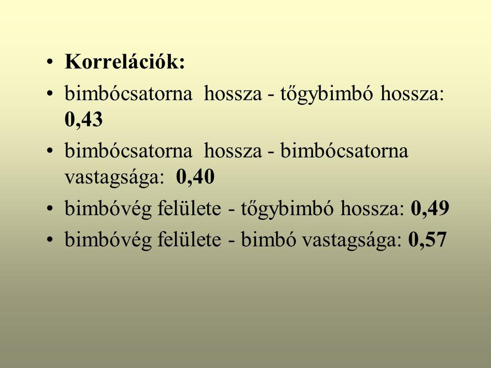 Korrelációk: bimbócsatorna hossza - tőgybimbó hossza: 0,43. bimbócsatorna hossza - bimbócsatorna vastagsága: 0,40.
