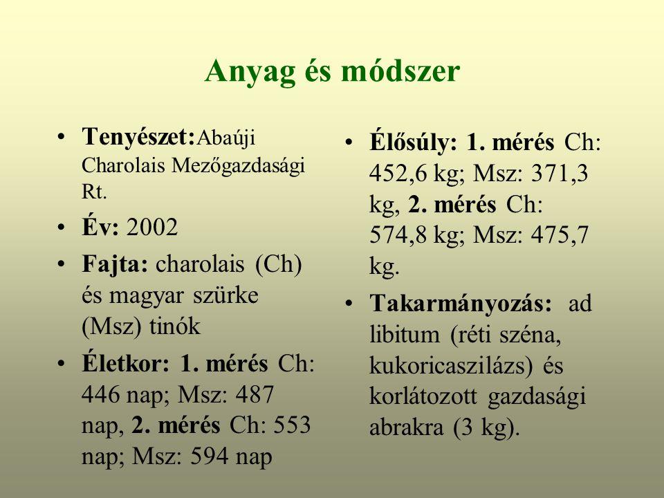 Anyag és módszer Tenyészet:Abaúji Charolais Mezőgazdasági Rt.