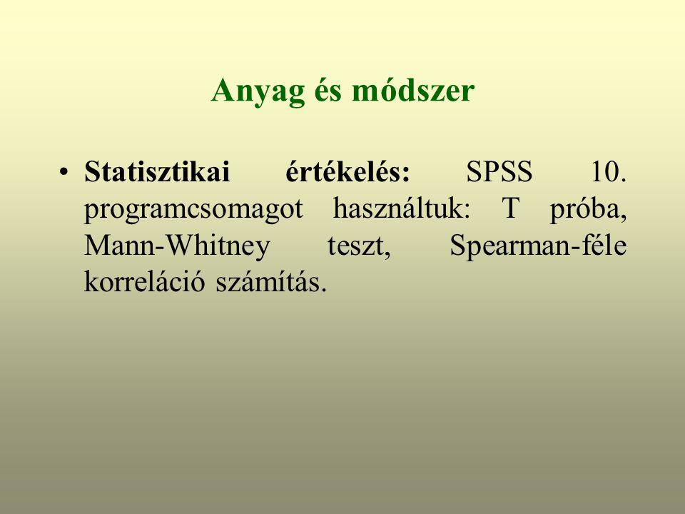 Anyag és módszer Statisztikai értékelés: SPSS 10.