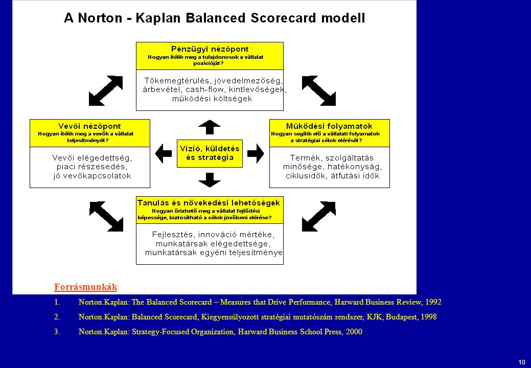 Forrásmunkák: Norton.Kaplan: The Balanced Scorecard – Measures that Drive Performance, Harward Business Review, 1992.