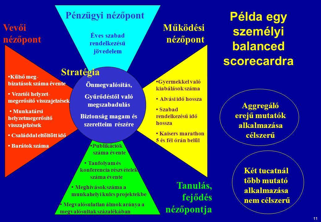 Példa egy személyi balanced scorecardra