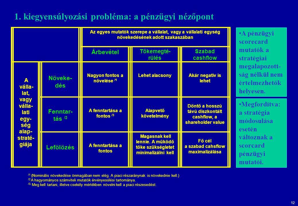 1. kiegyensúlyozási probléma: a pénzügyi nézőpont