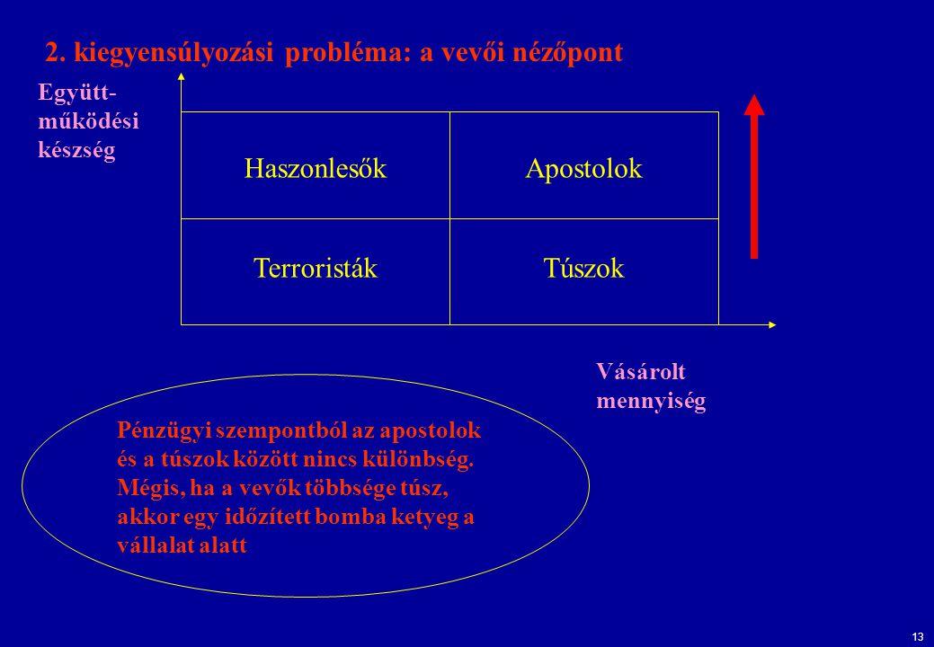 2. kiegyensúlyozási probléma: a vevői nézőpont