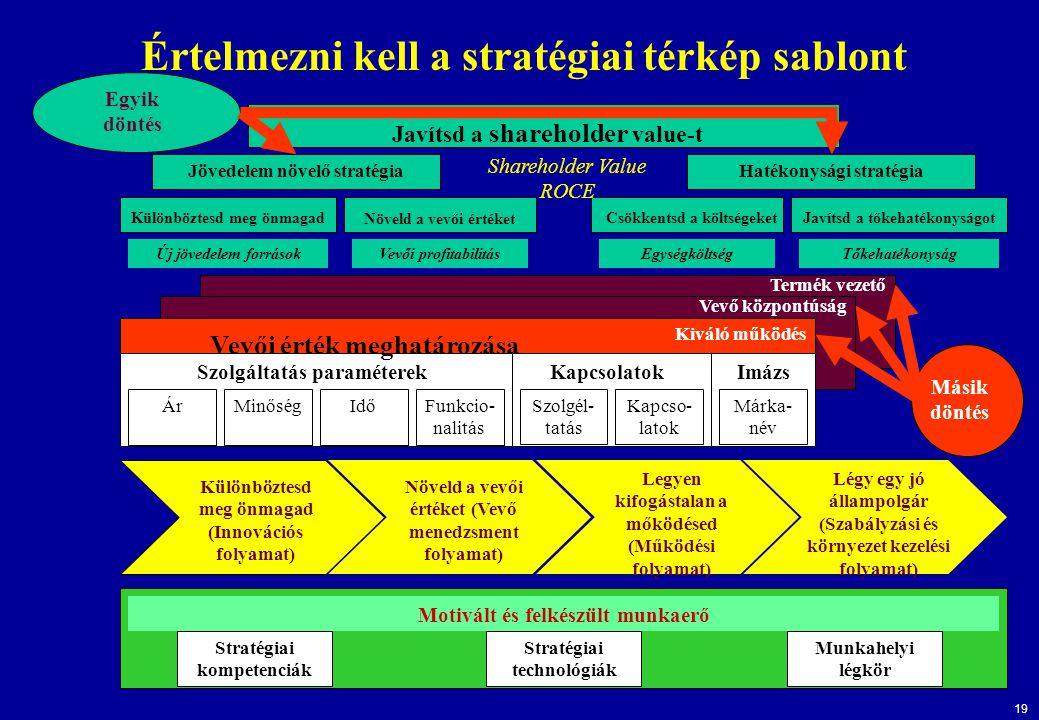 Értelmezni kell a stratégiai térkép sablont