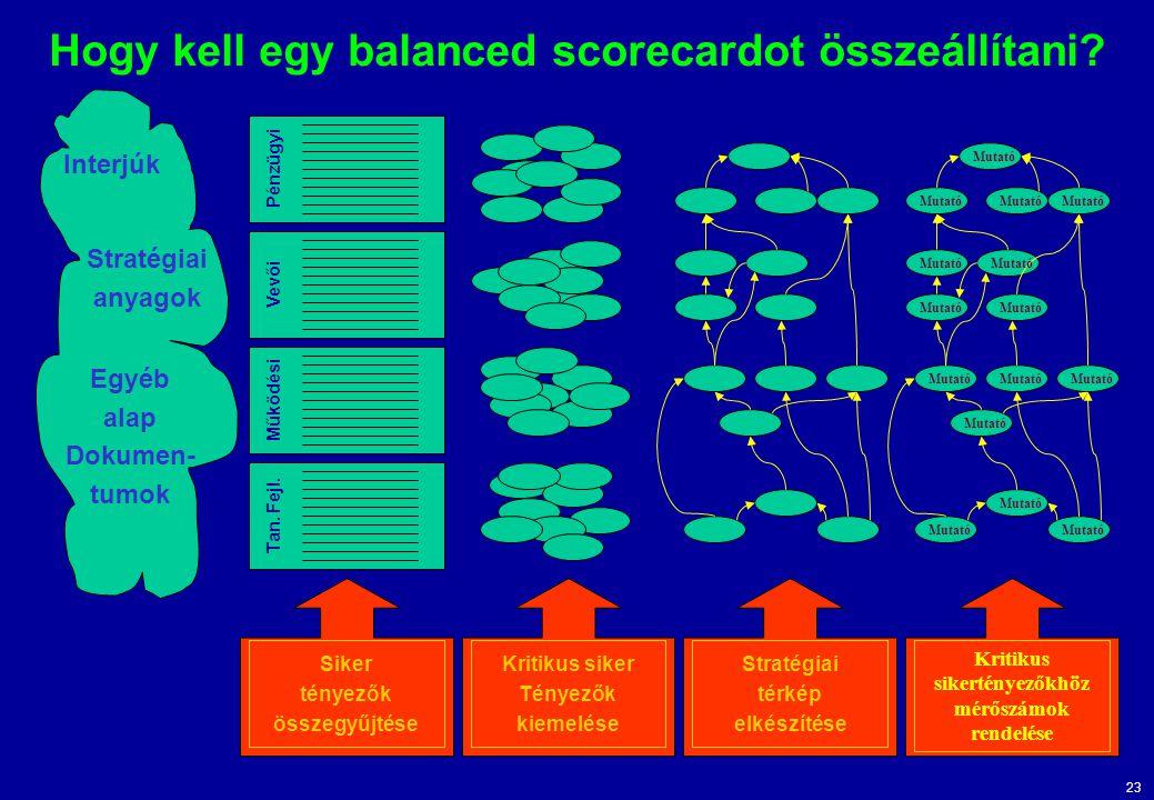 Hogy kell egy balanced scorecardot összeállítani