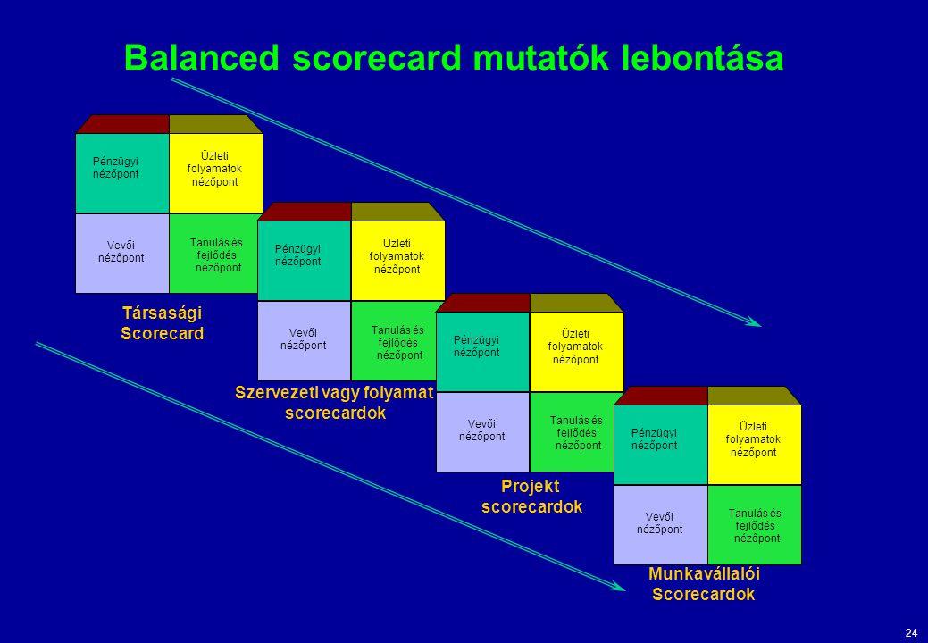 Balanced scorecard mutatók lebontása
