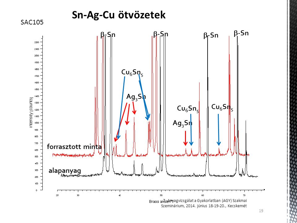 Sn-Ag-Cu ötvözetek SAC105 -Sn Cu6Sn5 Ag3Sn forrasztott minta