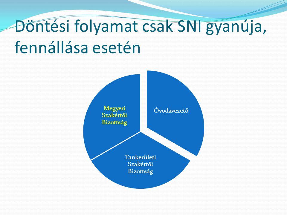 Döntési folyamat csak SNI gyanúja, fennállása esetén