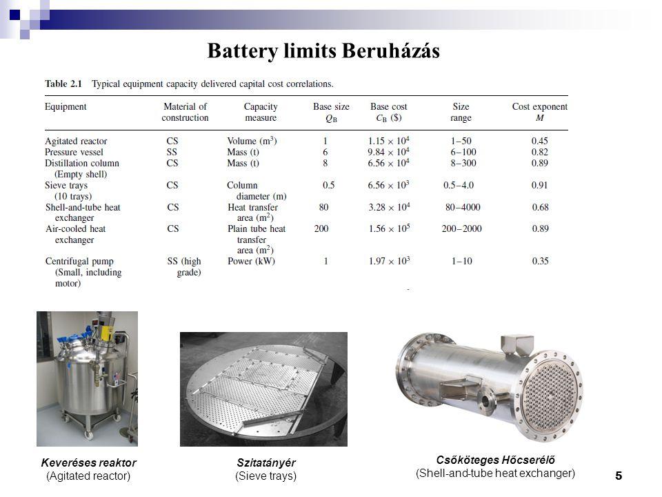 Battery limits Beruházás