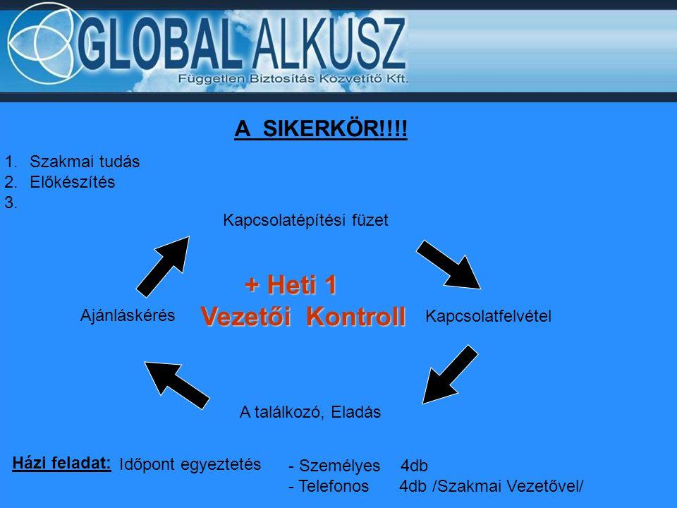 + Heti 1 Vezetői Kontroll A SIKERKÖR!!!! Szakmai tudás Előkészítés