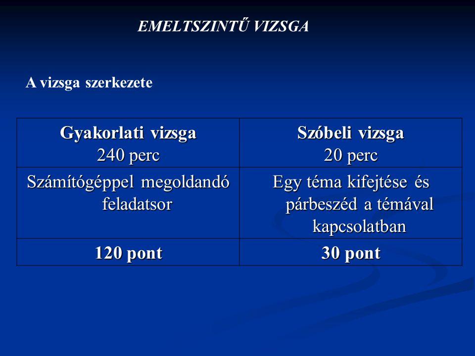 Gyakorlati vizsga Szóbeli vizsga 120 pont 30 pont