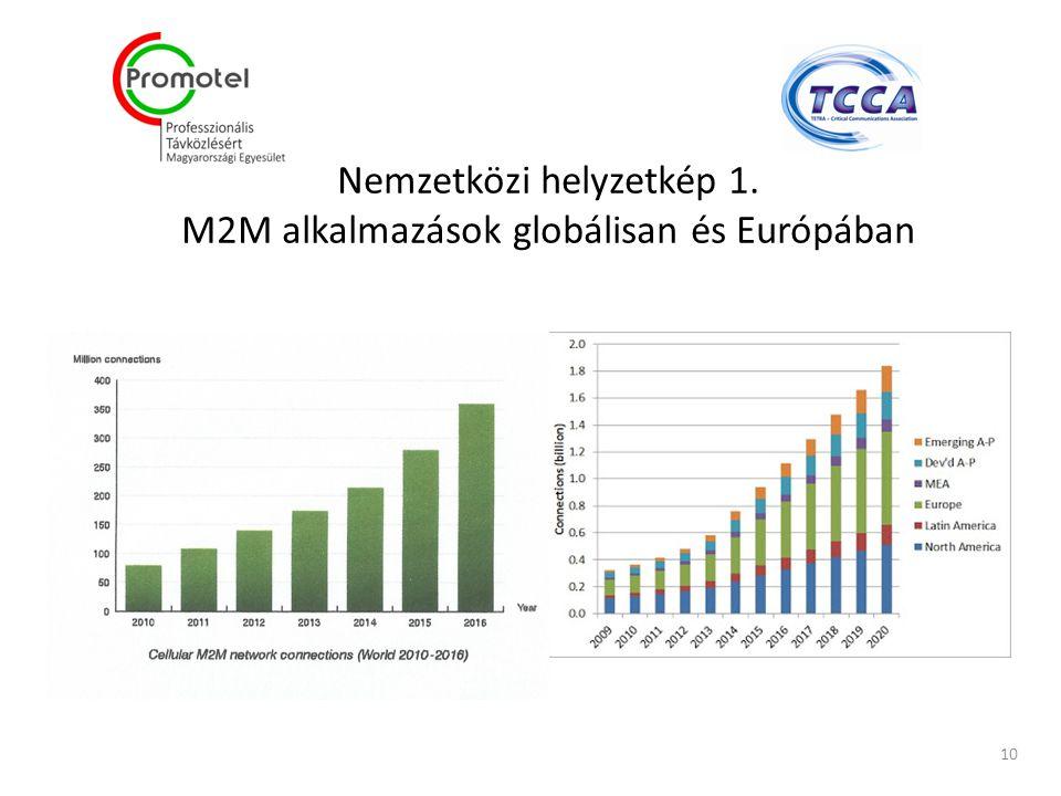 Nemzetközi helyzetkép 1. M2M alkalmazások globálisan és Európában