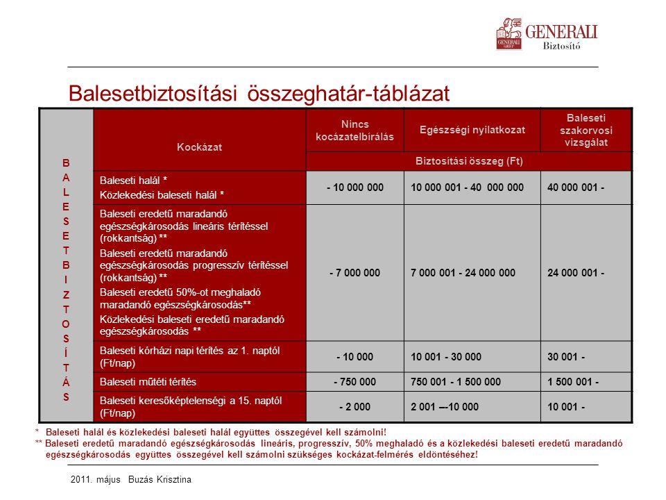 Balesetbiztosítási összeghatár-táblázat