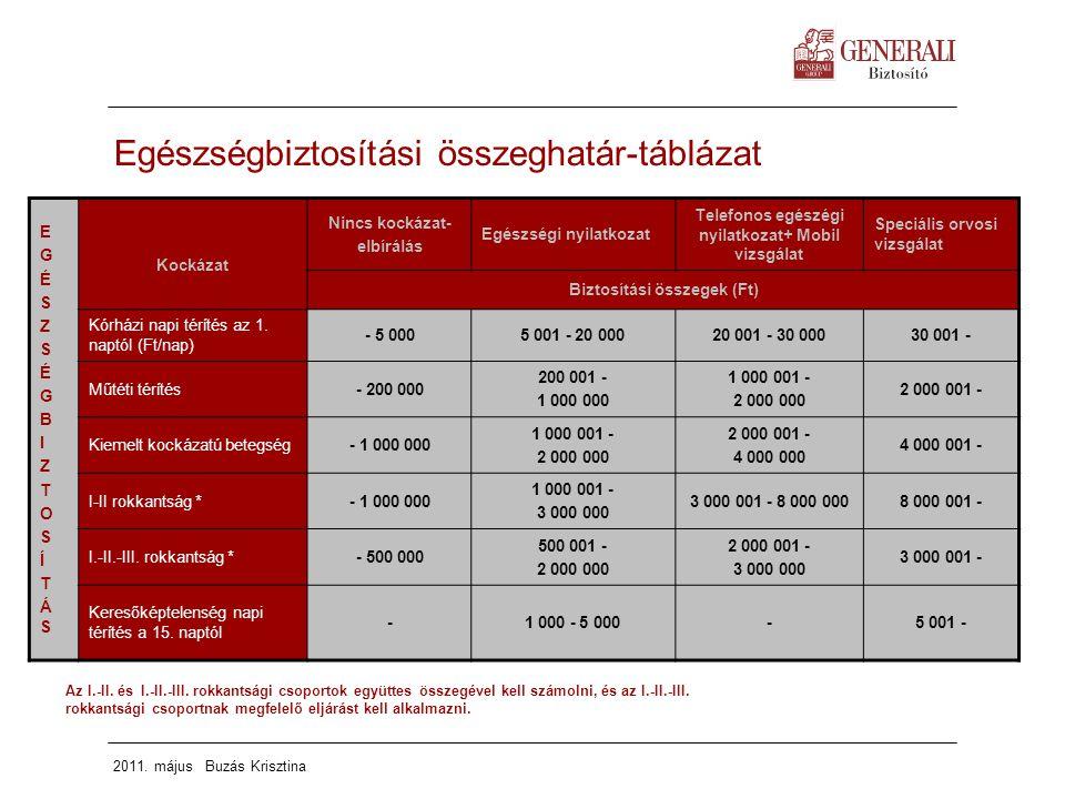 Egészségbiztosítási összeghatár-táblázat
