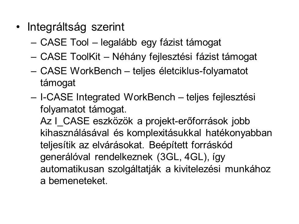 Integráltság szerint CASE Tool – legalább egy fázist támogat