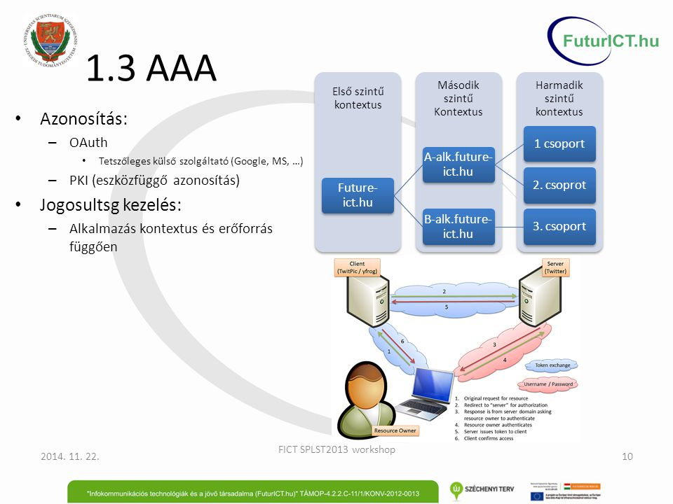 1.3 AAA Azonosítás: Jogosultsg kezelés: OAuth