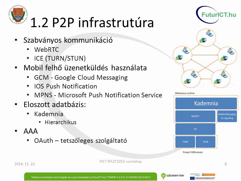 1.2 P2P infrastrutúra Szabványos kommunikáció