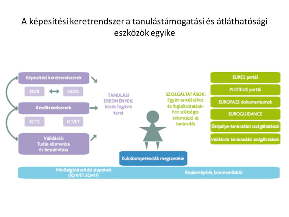 A képesítési keretrendszer a tanulástámogatási és átláthatósági eszközök egyike