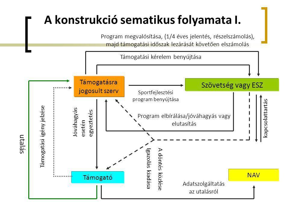 A konstrukció sematikus folyamata I.