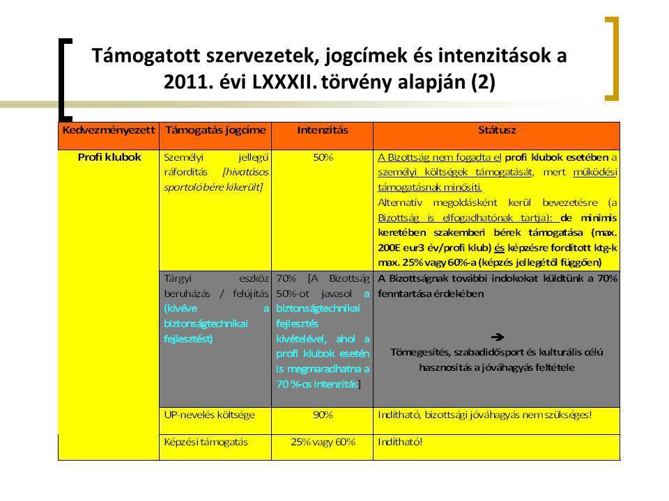 Támogatott szervezetek, jogcímek és intenzitások a 2011. évi LXXXII