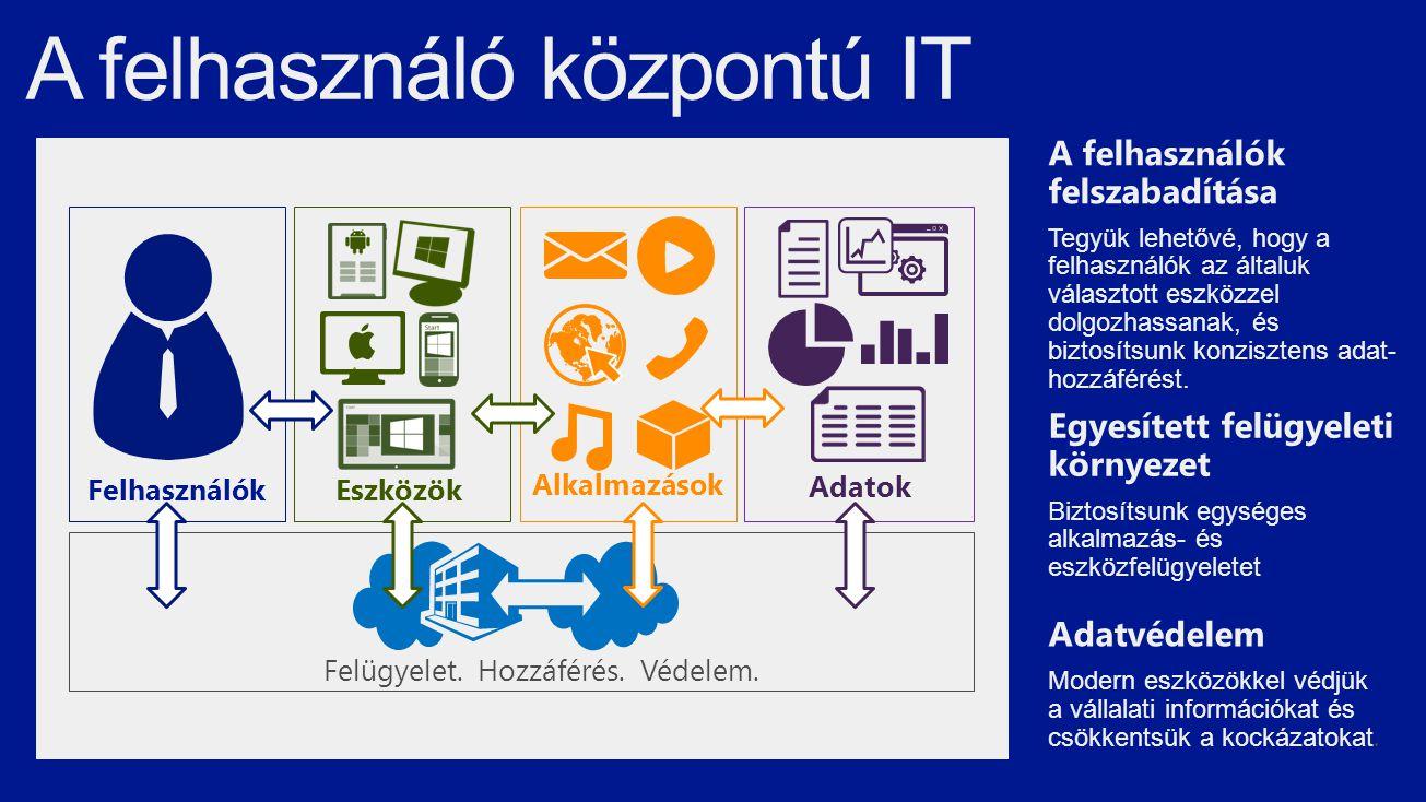 A felhasználó központú IT