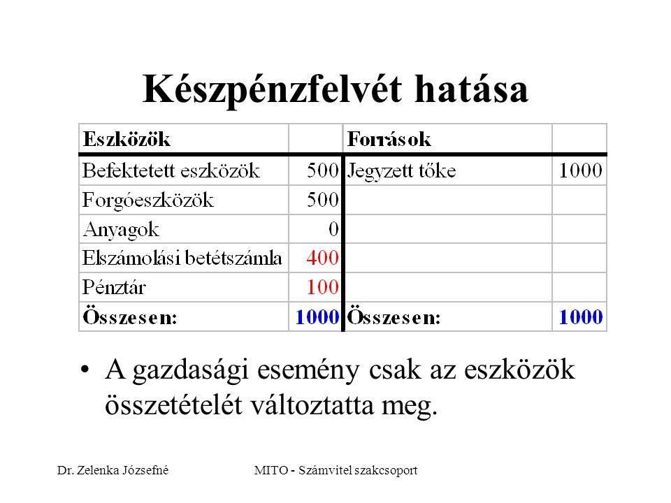 Készpénzfelvét hatása